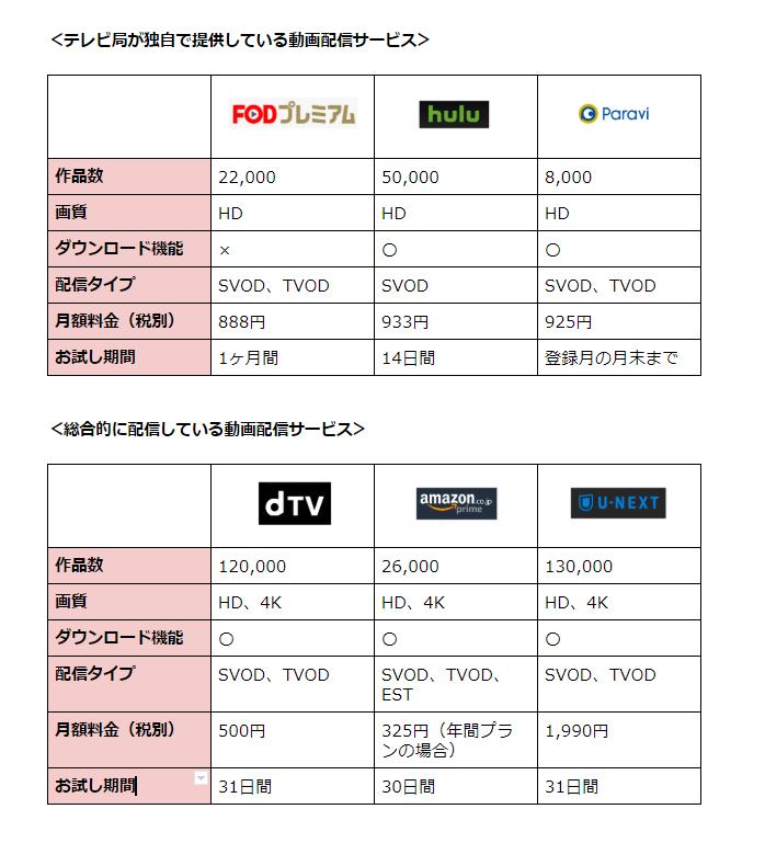 各動画配信サービスの比較表