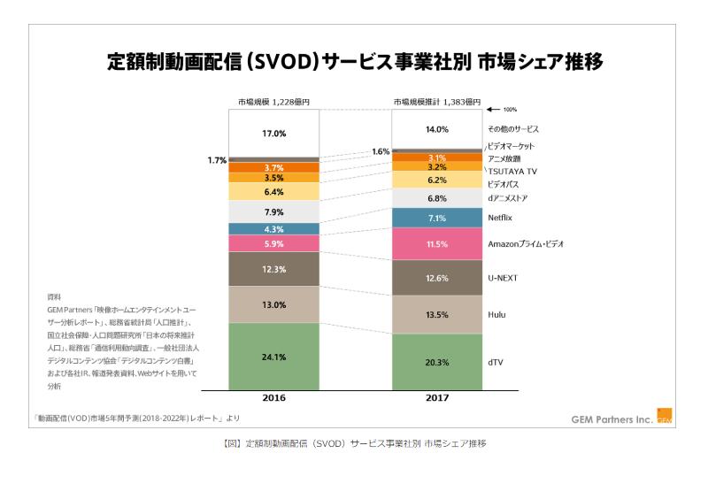 動画配信(VOD)市場規模の予測
