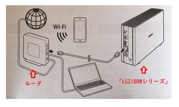 バッファローのネットワークHDD「LS210DNシリーズ」