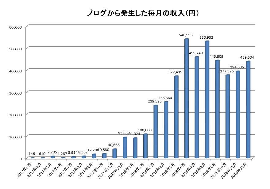 3年間じっくりとブログを育てれば、月に20万円以上の不労所得も決して夢の話ではない
