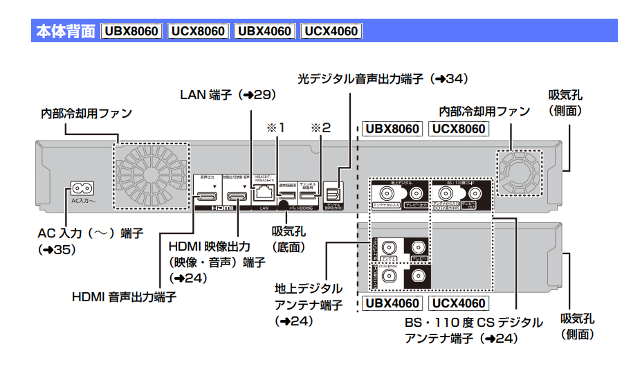 「DMR-UBX8060」の本体背面