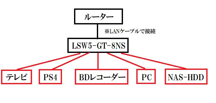 「LSW5-GT-8NS」の初期設定や接続方法