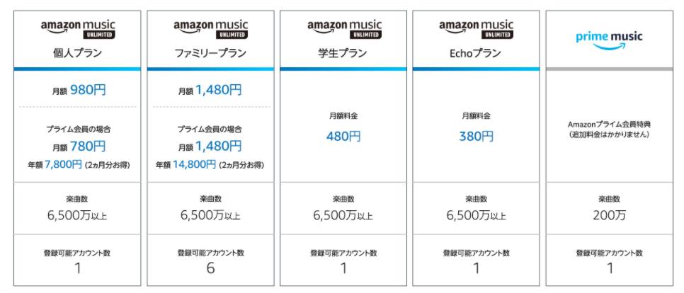 Amazon music unlimitedの全プラン料金比較